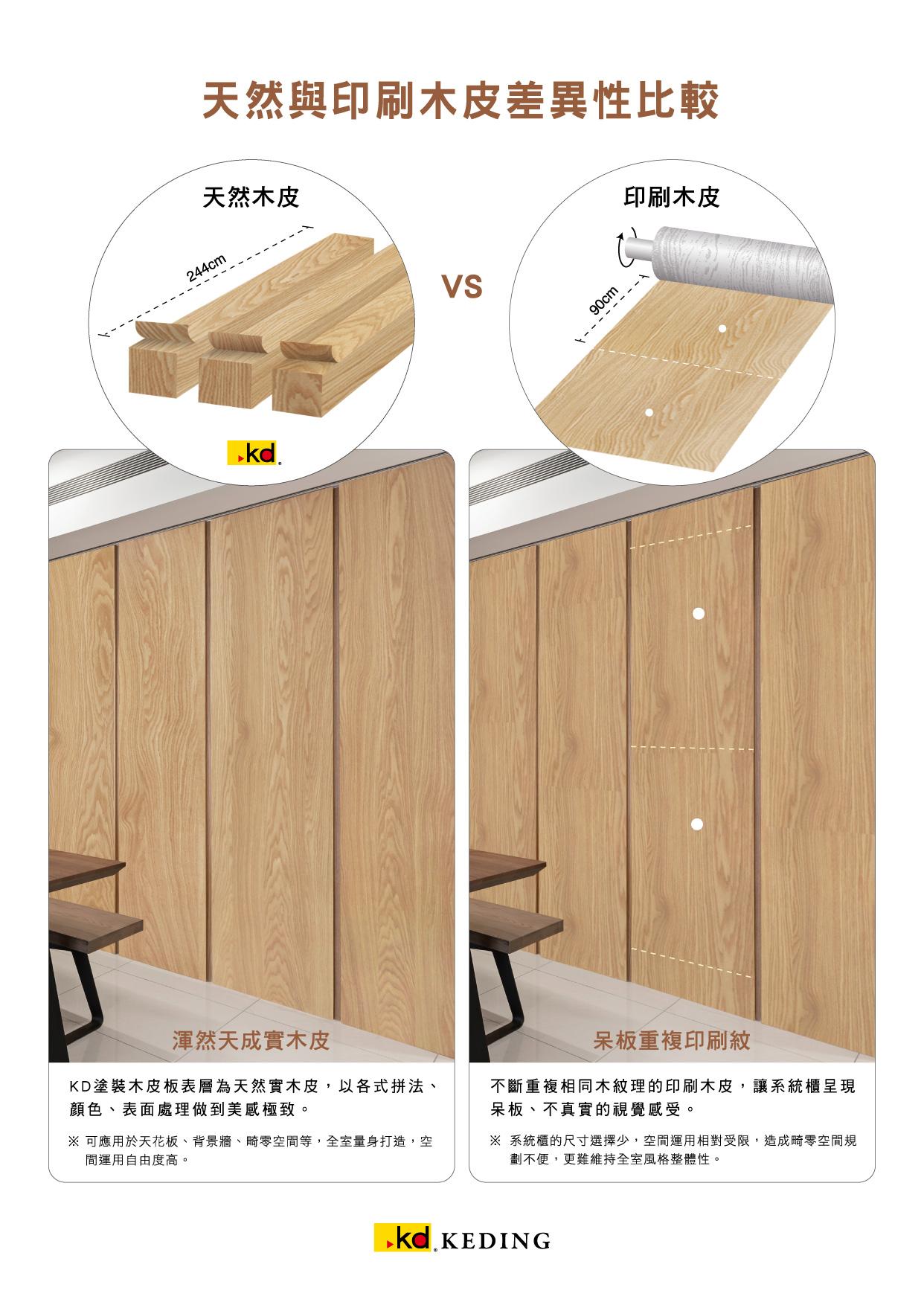 天然與印刷木皮差異