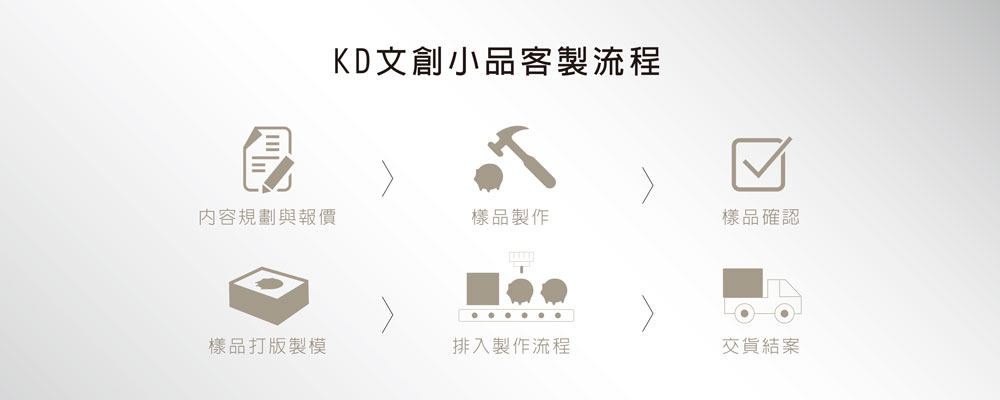 KD文創小品客製化流程
