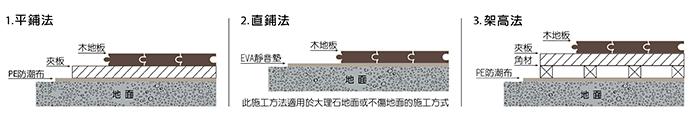 木地板鋪設施工方式