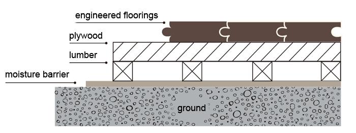 Elevated floor