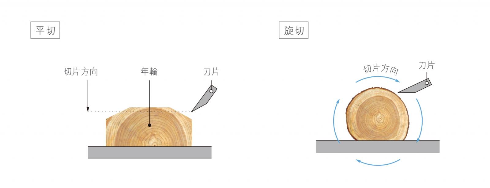 木地板種類-海島型木地板
