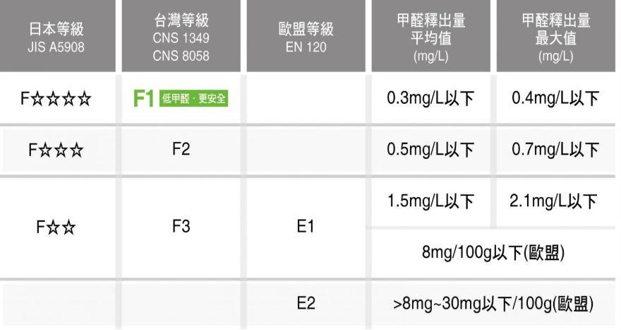 各地區甲醛標準比較圖