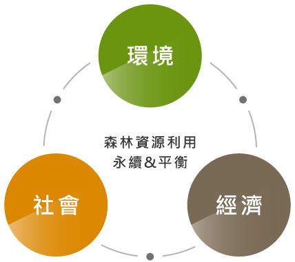 森林資源利用永裕與平衡